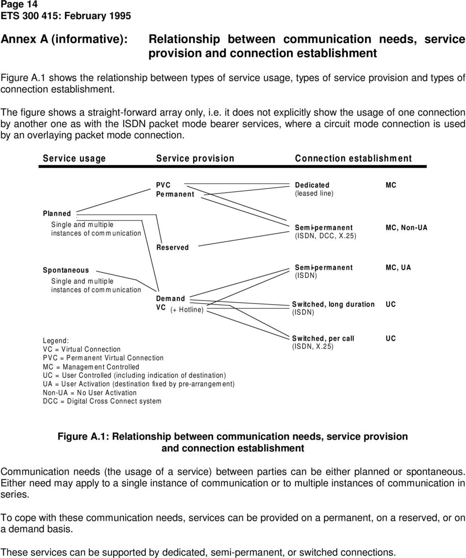 relationship between types of service usage, types of service provision and types of connection establishment. The figure shows a straight-forward array only, i.e. it does not explicitly show the