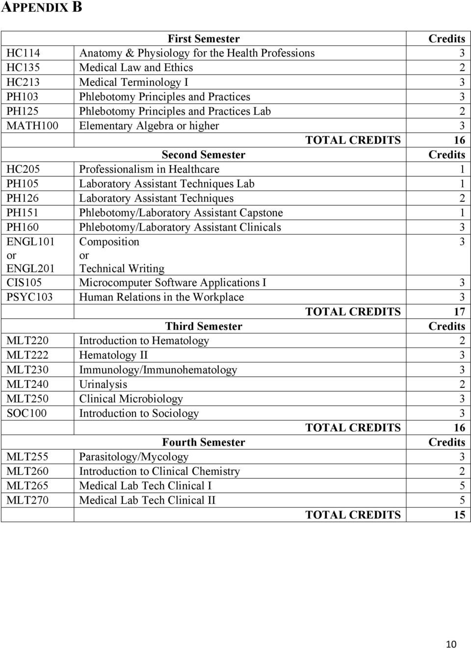 Techniques Lab 1 PH126 Laboratory Assistant Techniques 2 PH151 Phlebotomy/Laboratory Assistant Capstone 1 PH160 Phlebotomy/Laboratory Assistant Clinicals 3 ENGL101 Composition 3 or ENGL201 or