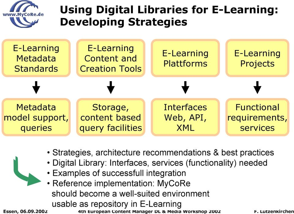 requirements, services Strategies, architecture recommendations & best practices Digital Library: Interfaces, services (functionality) needed