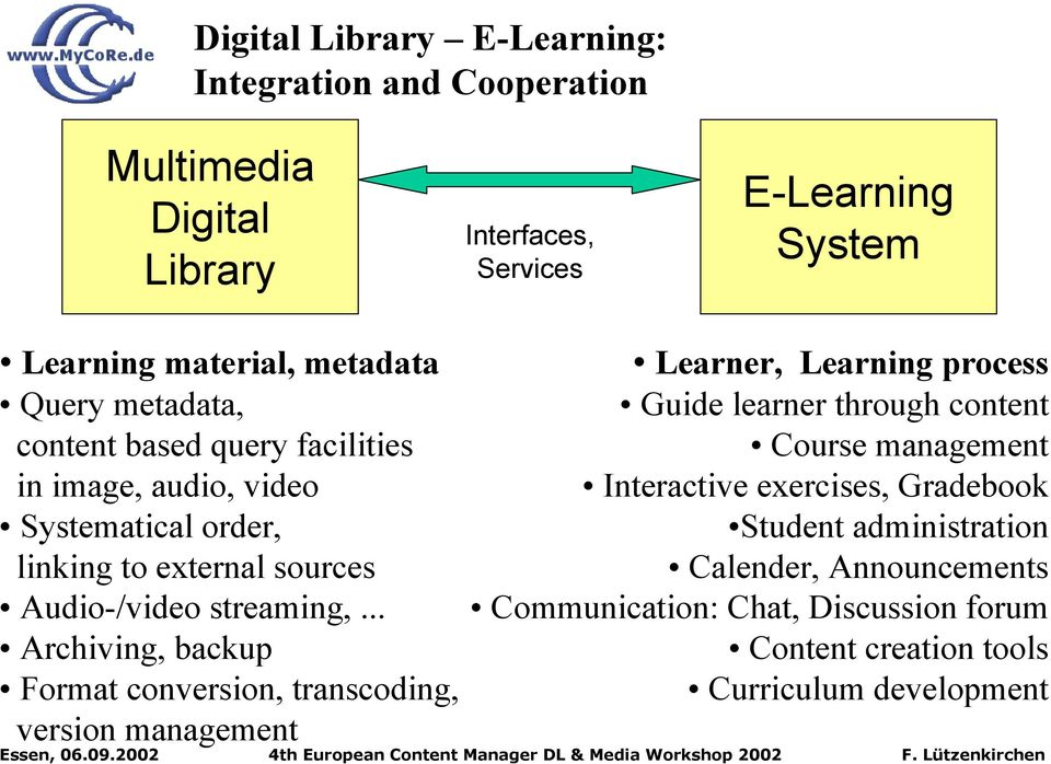 .. Archiving, backup Format conversion, transcoding, version management Learner, Learning process Guide learner through content Course management