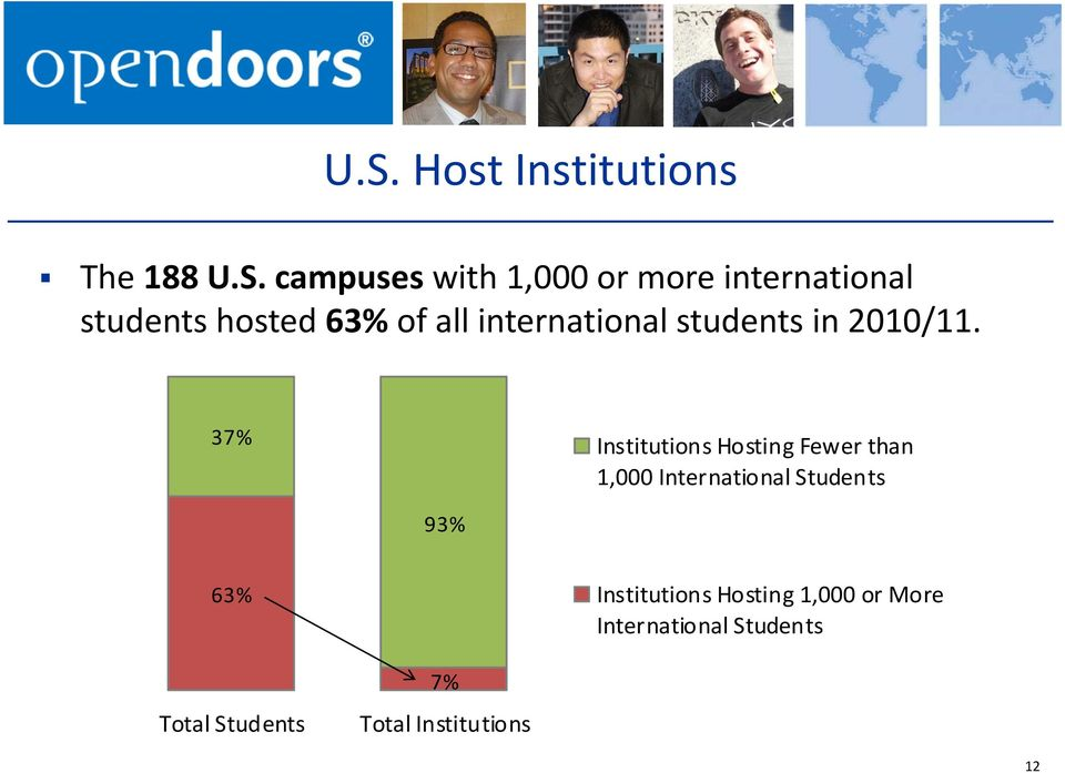 37% Institutions Hosting Fewer than 1,000 International Students 93% 63%