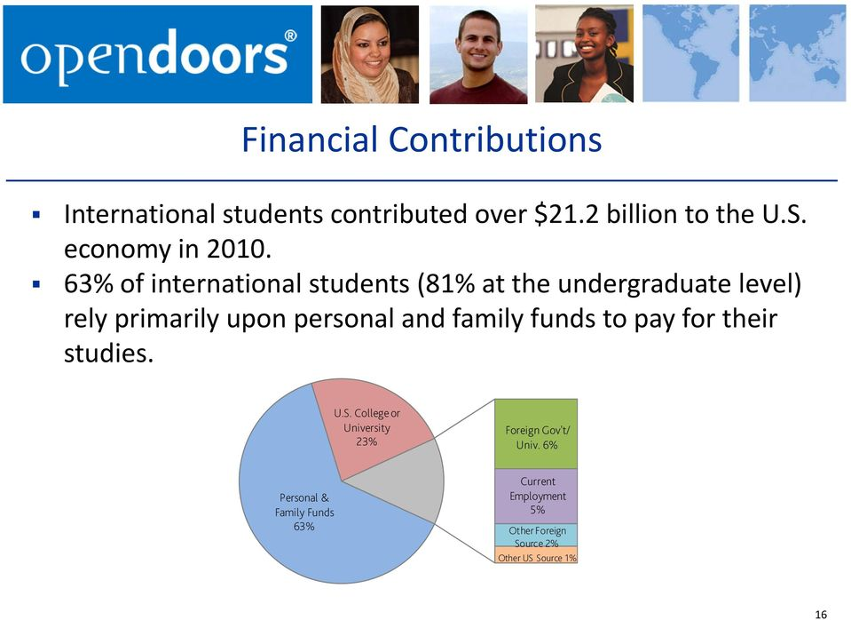 63% of international students (81% at the undergraduate level) rely primarily upon personal and