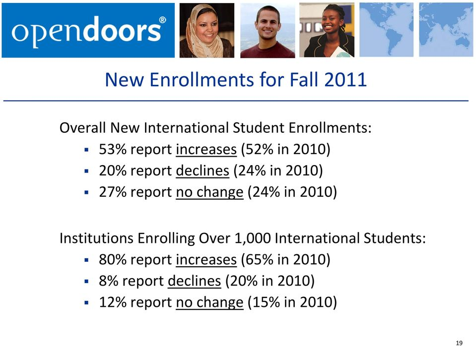 (24% in 2010) Institutions Enrolling Over 1,000 International Students: 80% report
