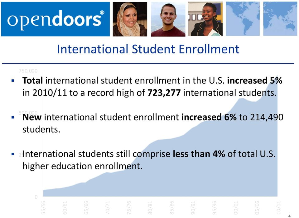250,000 International students still comprise less than 4% of total U.S. higher education enrollment.