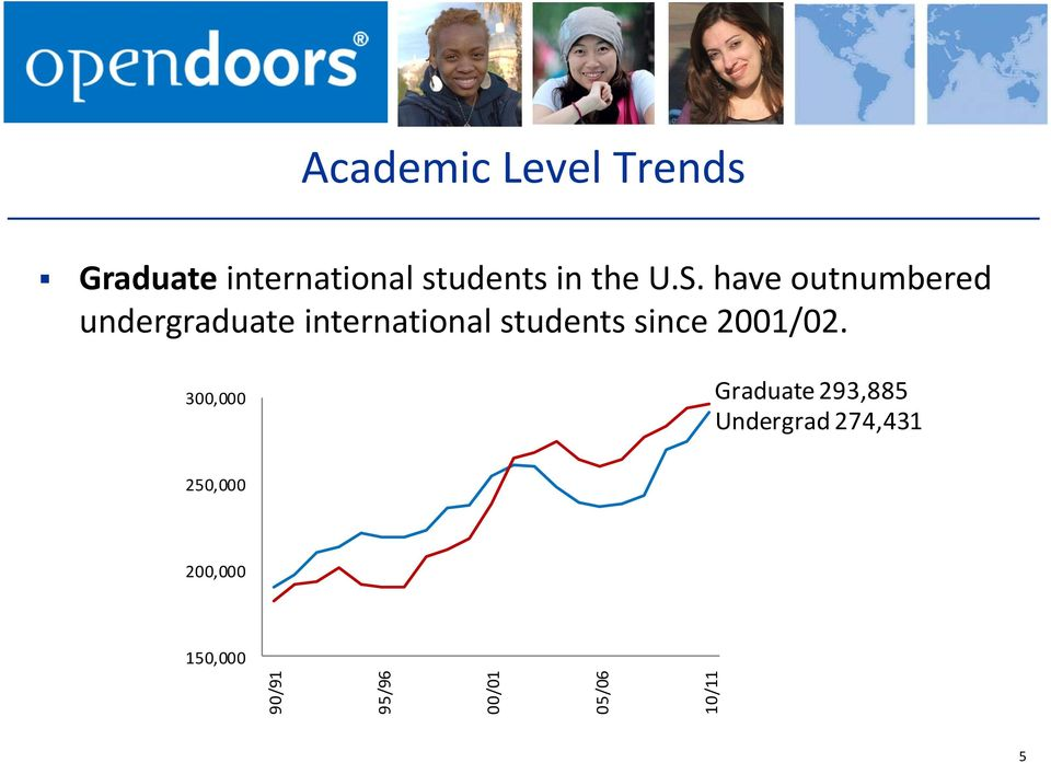 have outnumbered undergraduate international students