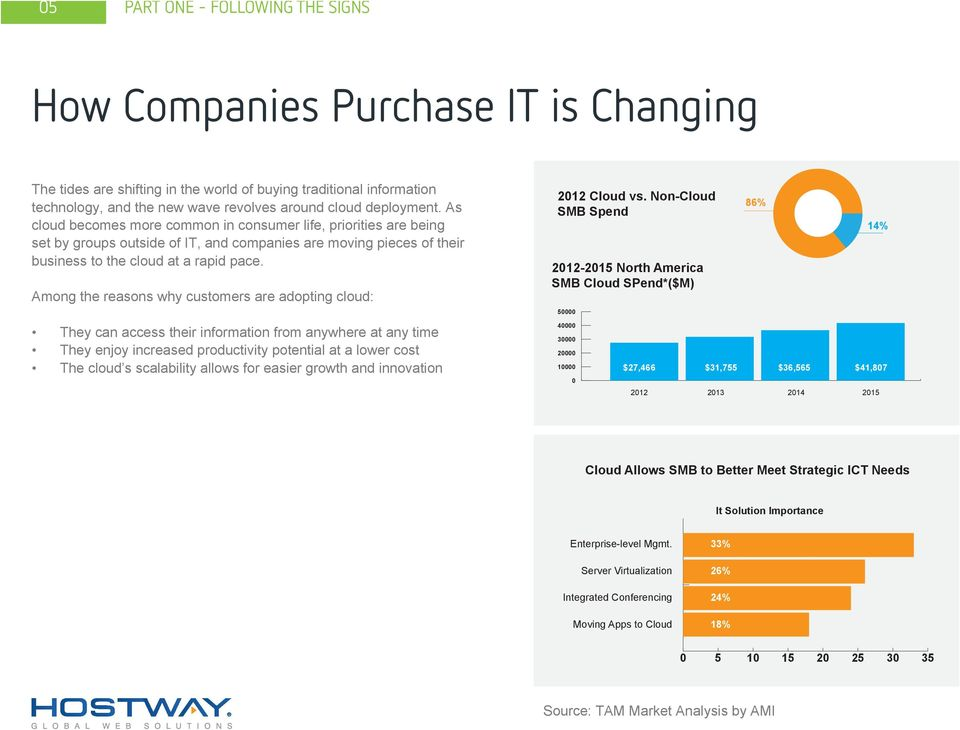 Among the reasons why customers are adopting cloud: 2012 Cloud vs.