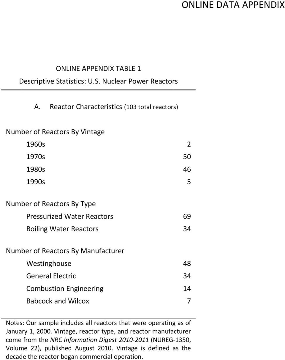 Boiling Water Reactors 34 Number of Reactors By Manufacturer Westinghouse 48 General Electric 34 Combustion Engineering 14 Babcock and Wilcox 7 Notes: Our sample includes
