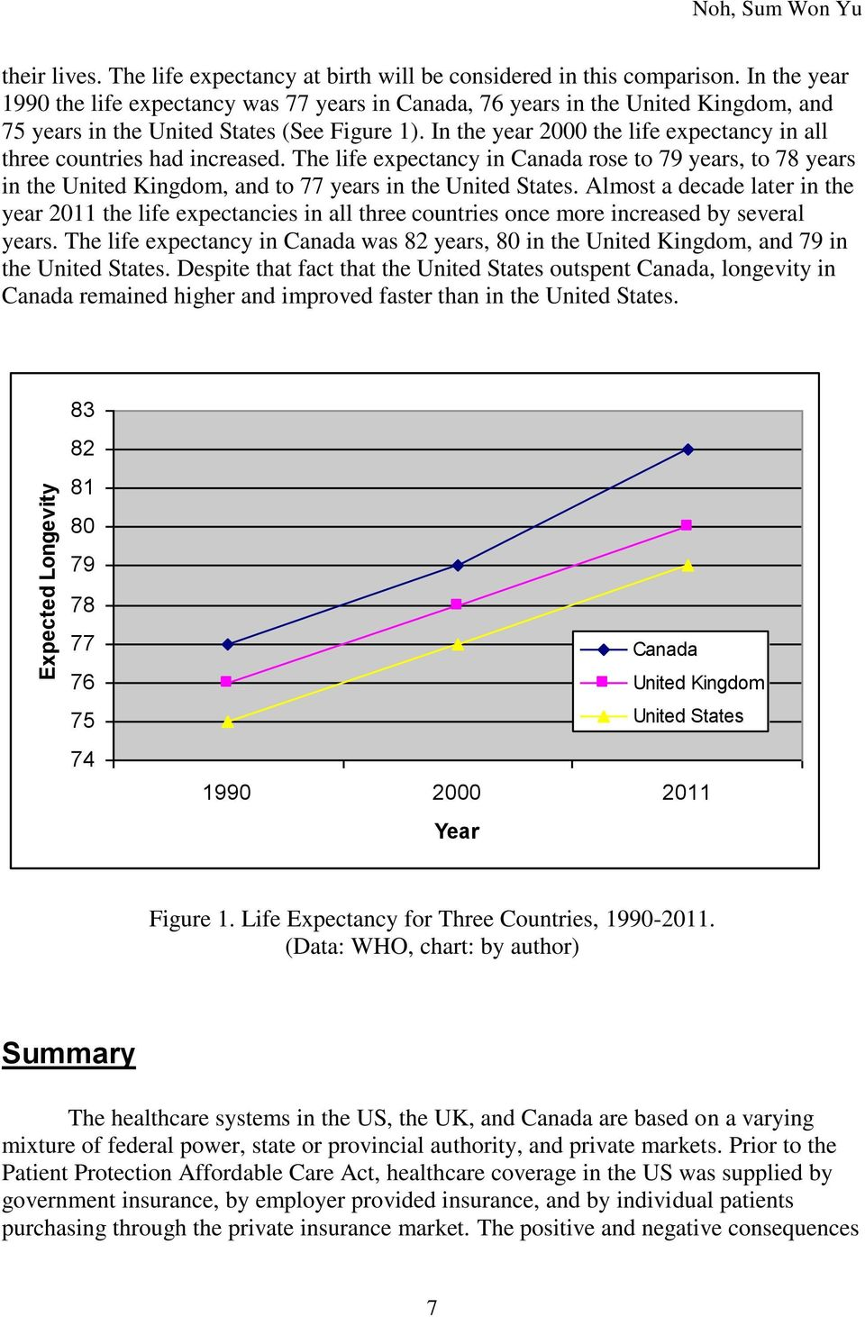 In the year 2000 the life expectancy in all three countries had increased. The life expectancy in Canada rose to 79 years, to 78 years in the United Kingdom, and to 77 years in the United States.