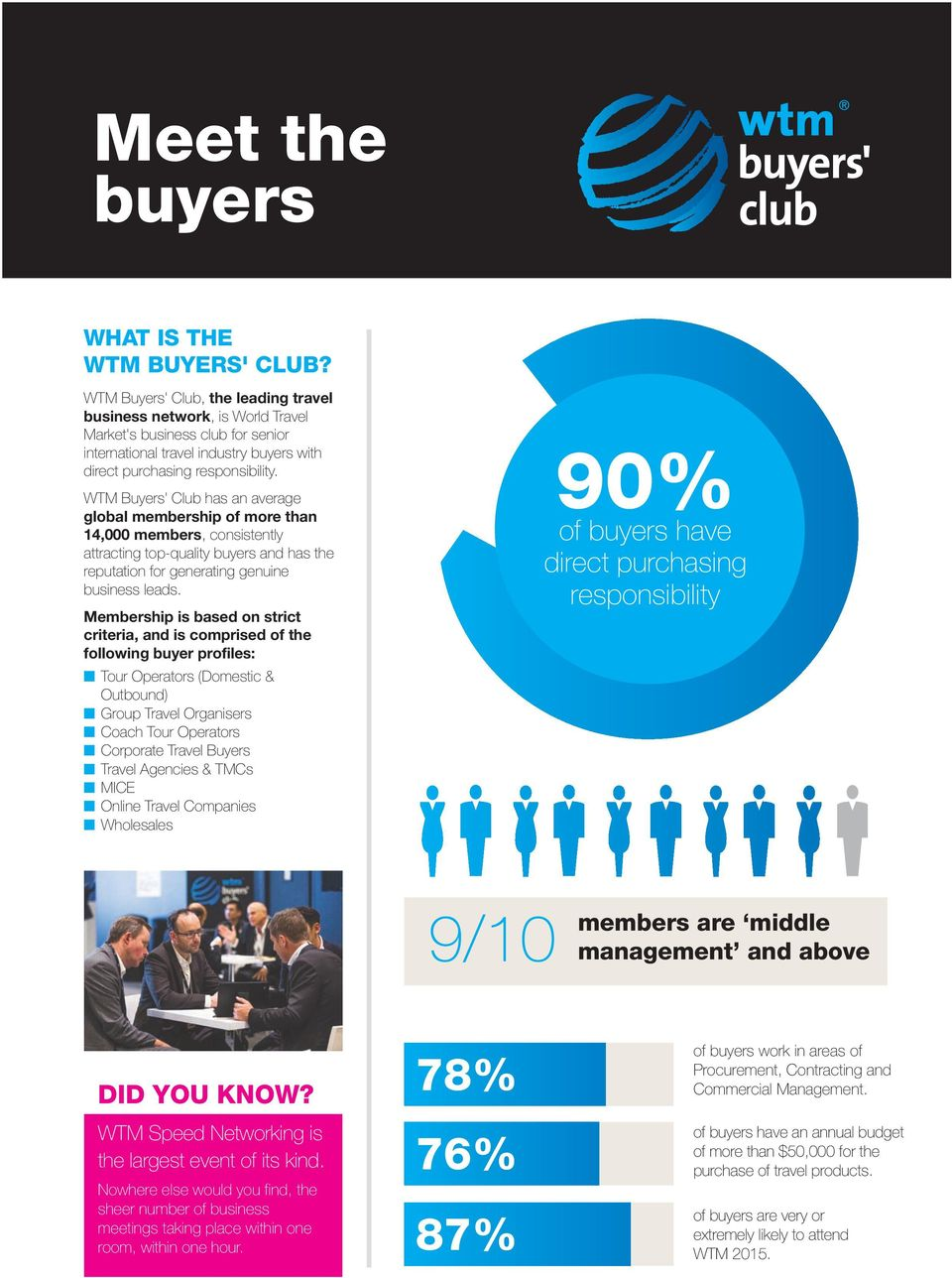 WTM Buyers' Club has an average global membership of more than 14,000 members, consistently attracting top-quality buyers and has the reputation for generating genuine business leads.
