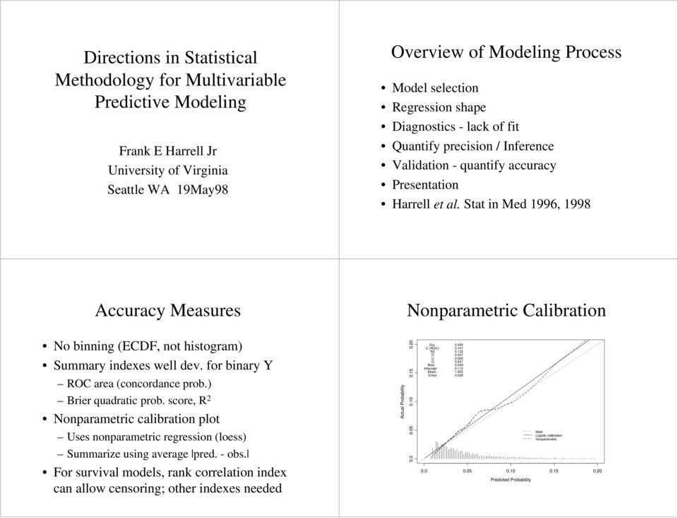 Stat in Med 1996, 1998 Accuracy Measures Nonparametric Calibration No binning (ECDF, not histogram) Summary indexes well dev. for binary Y ROC area (concordance prob.) Brier quadratic prob.