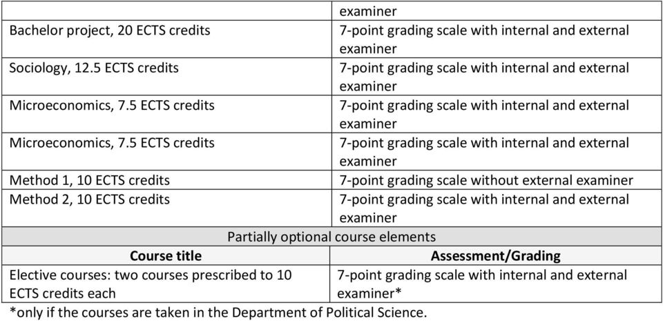 5 ECTS credits 7-point grading scale with internal and external examiner Method 1, 10 ECTS credits 7-point grading scale without external examiner Method 2, 10 ECTS credits 7-point grading scale