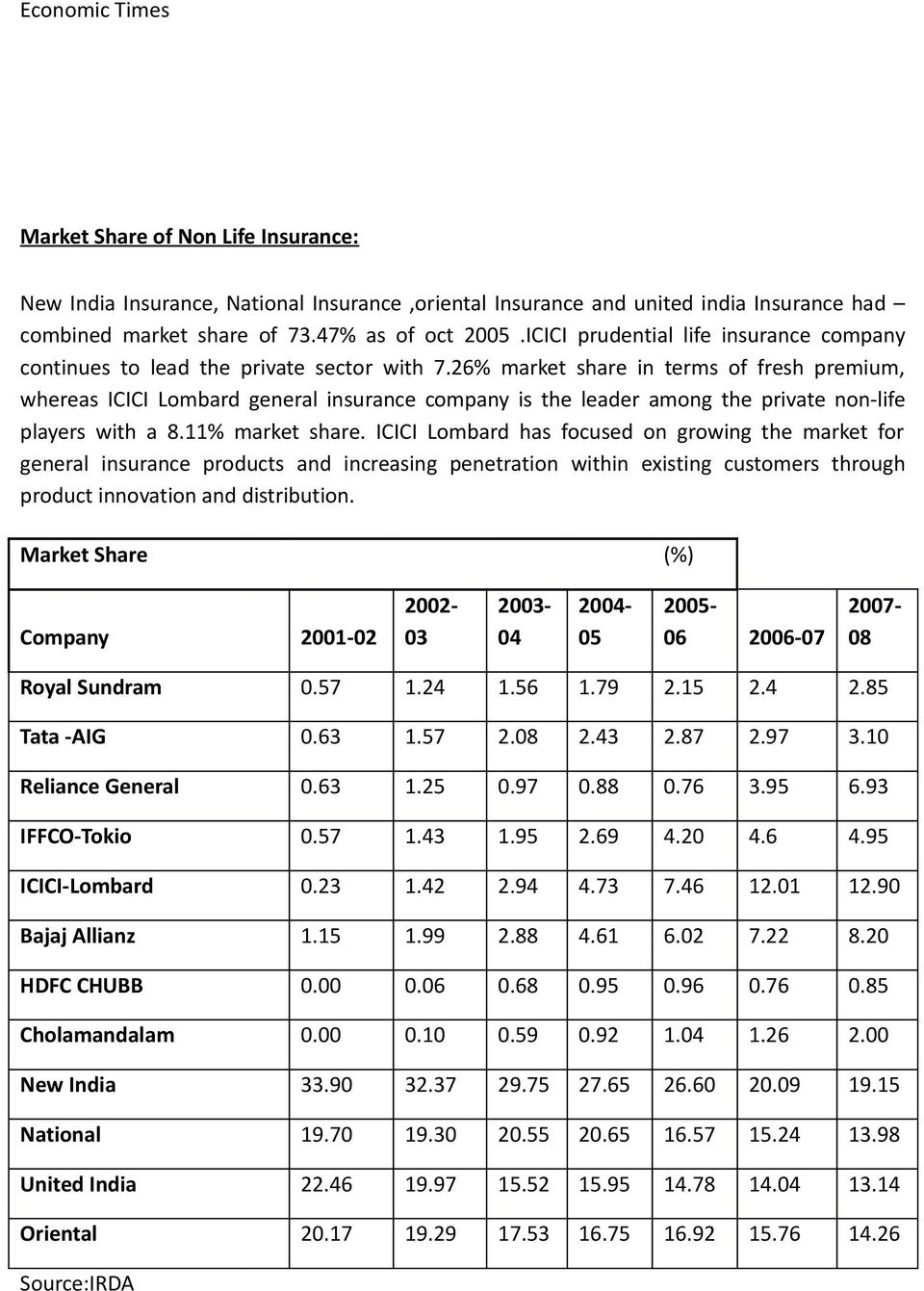 26% market share in terms of fresh premium, whereas ICICI Lombard general insurance company is the leader among the private non-life players with a 8.11% market share.