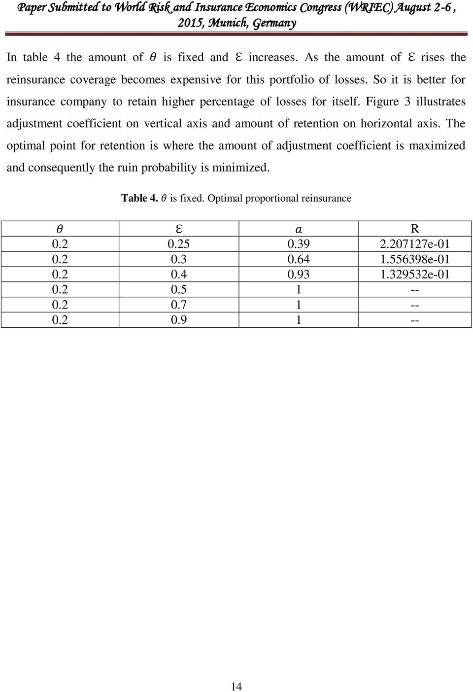 Figure 3 illustrates adjustment coefficient on vertical axis and amount of retention on horizontal axis.