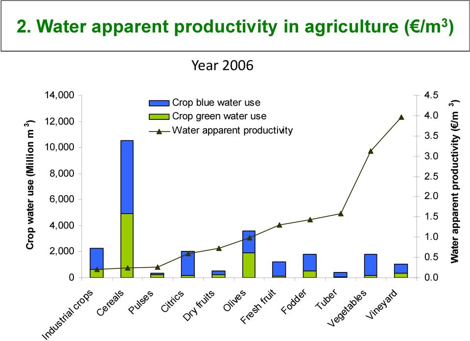 Water apparent productivity in agriculture ( /m 3 ) Year 2006 14,000 12,000 10,000 8,000 6,000