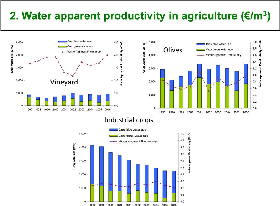 0 Water Apparent Productivity ( /m3) Crop water use (Mm3) 5,000 4,000 3,000 2,000 1,000 Olives Crop blue water use Crop green water use Water Apparent Productivity 2.0 1.8 1.6 1.4 1.2 1.0 0.8 0.6 0.