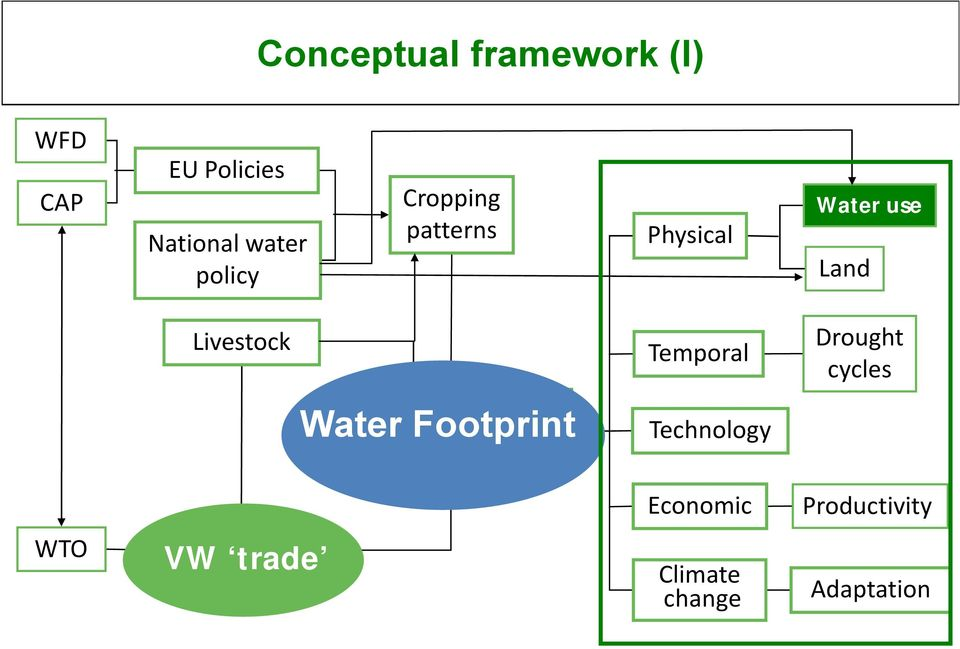 Water Water Footprint uses (x,y, t) Temporal Technology Drought