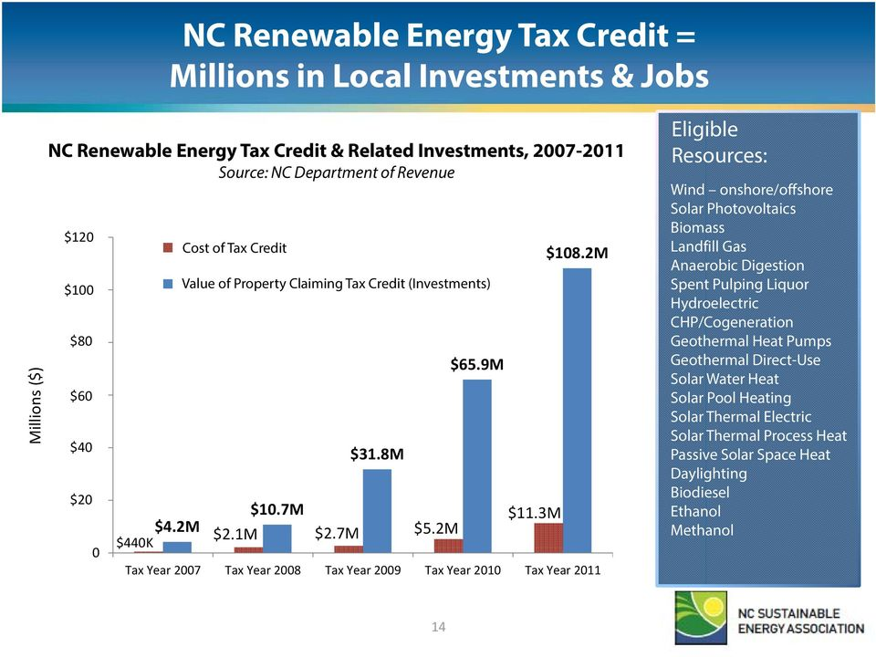 2M $440K Total Cost of Renewable Tax Credit Credit Taken Total Value Value of Property of Property Claiming Claiming Tax Credit the (Investments) Renewable Credit $31.8M $10.7M $2.1M $2.7M $5.2M $65.