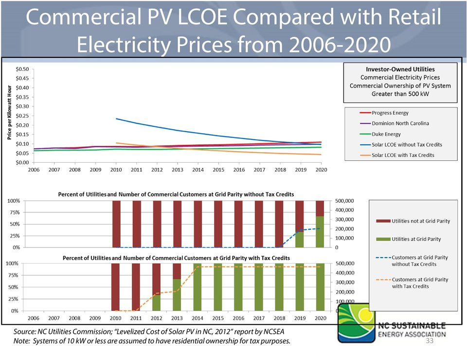 Solar PV in NC, 2012 report by NCSEA Note: Systems of 10 kw or