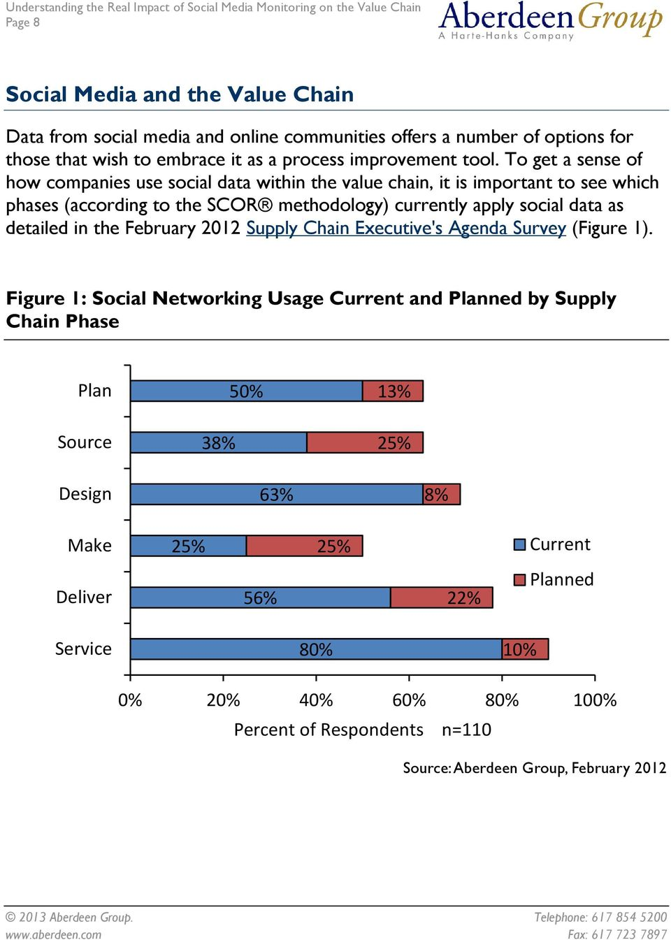 data as detailed in the February 2012 Supply Chain Executive's Agenda Survey (Figure 1).