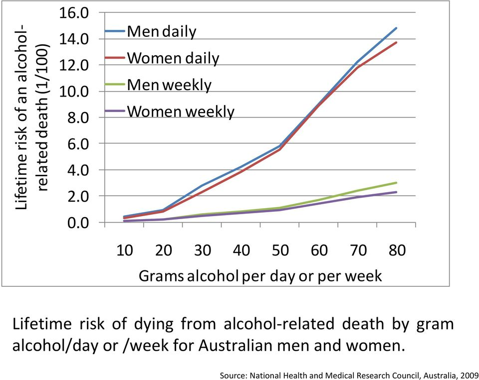 day or per week Lifetime risk of dying from alcohol-related death by gram alcohol/day or