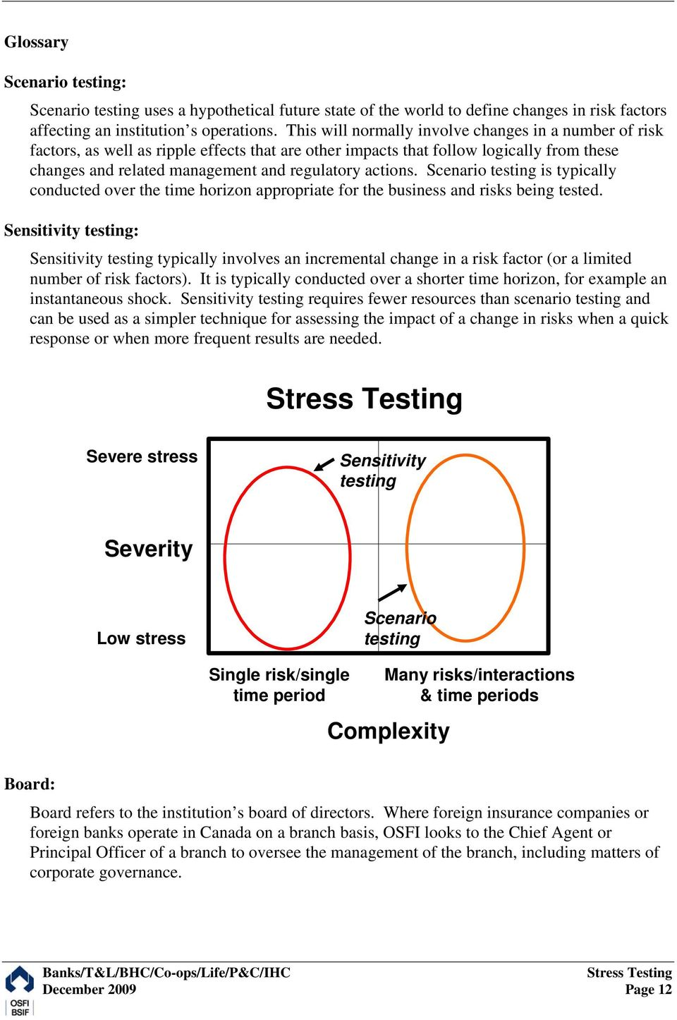 Scenario testing is typically conducted over the time horizon appropriate for the business and risks being tested.