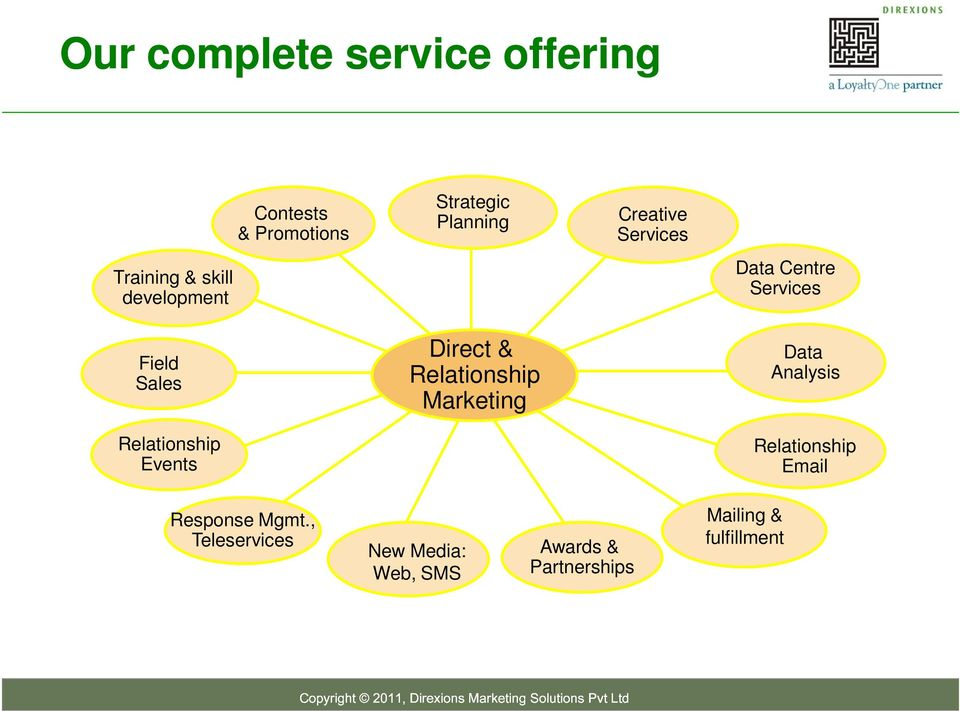 Relationship Marketing Creative Services Data Centre Services Data Analysis