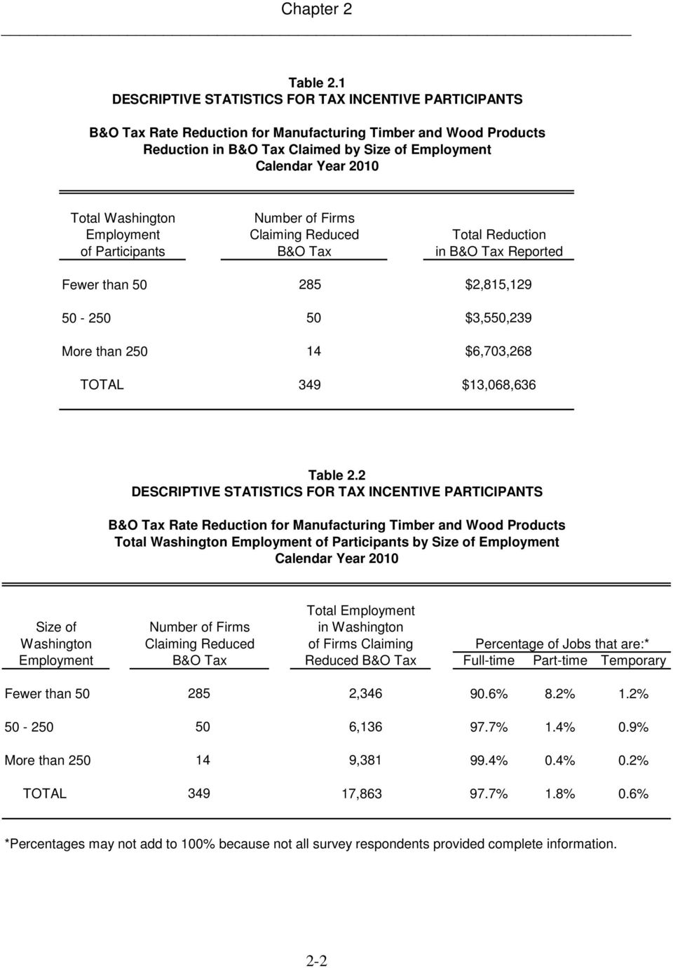 Employment of Participants Number of Firms Claiming Reduced B&O Tax Total Reduction in B&O Tax Reported Fewer than 50 285 $2,815,129 50-250 50 $3,550,239 More than 250 14 $6,703,268 TOTAL 349