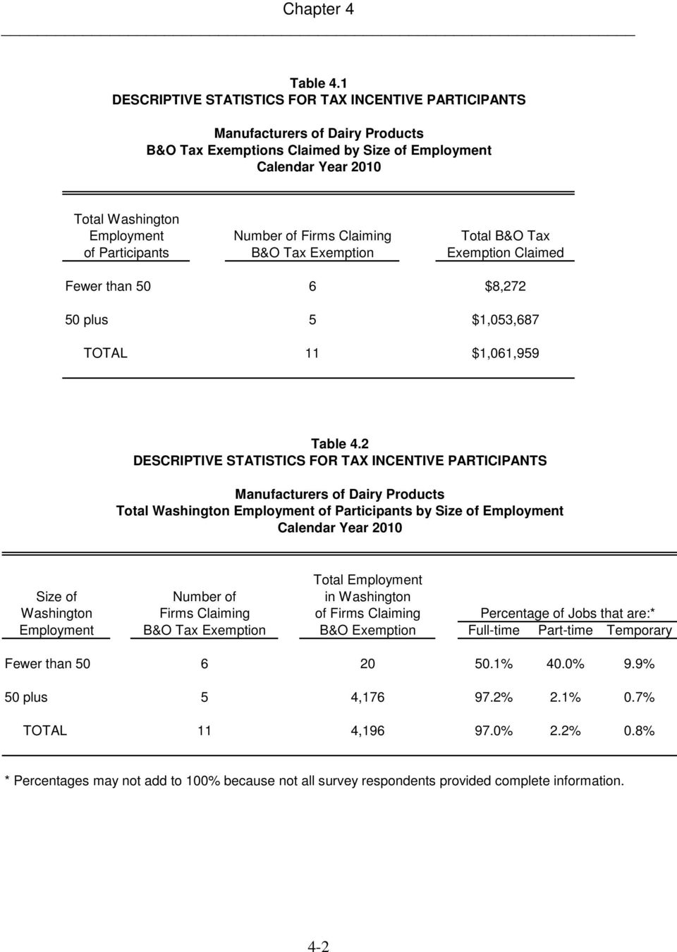Tax of Participants B&O Tax Exemption Exemption Claimed Fewer than 50 6 $8,272 50 plus 5 $1,053,687 TOTAL 11 $1,061,959 Table 4.