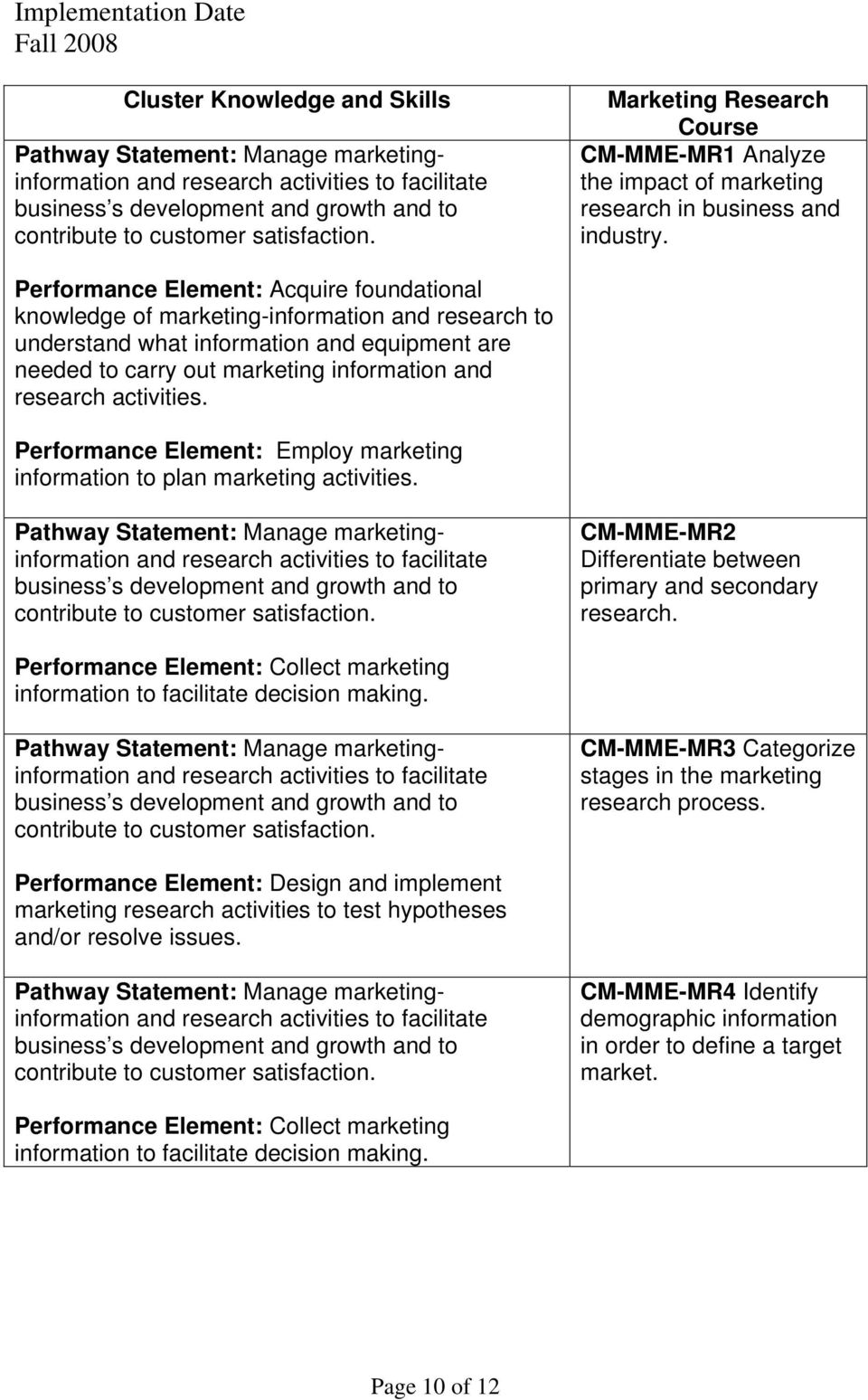 activities. Performance Element: Employ marketing information to plan marketing activities. CM-MME-MR2 Differentiate between primary and secondary research.