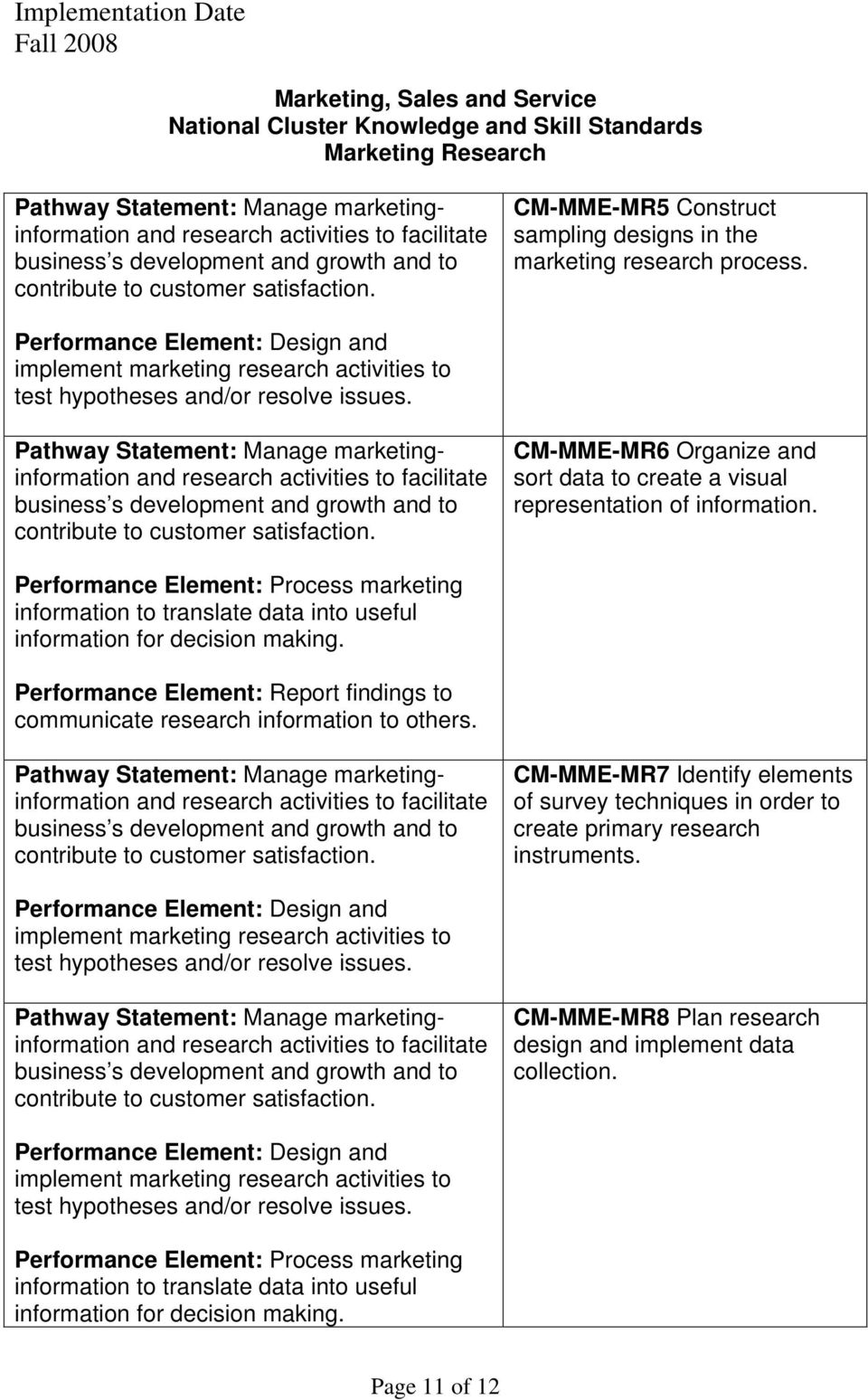Performance Element: Process marketing information to translate data into useful information for decision making. Performance Element: Report findings to communicate research information to others.