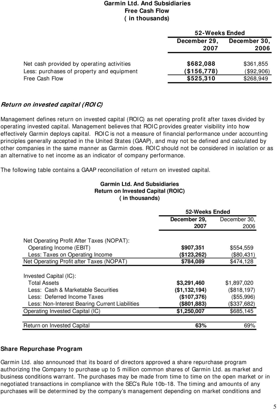 equipment ($156,778) ($92,906) Free Cash Flow $525,310 $268,949 Return on invested capital (ROIC) Management defines return on invested capital (ROIC) as net operating profit after taxes divided by
