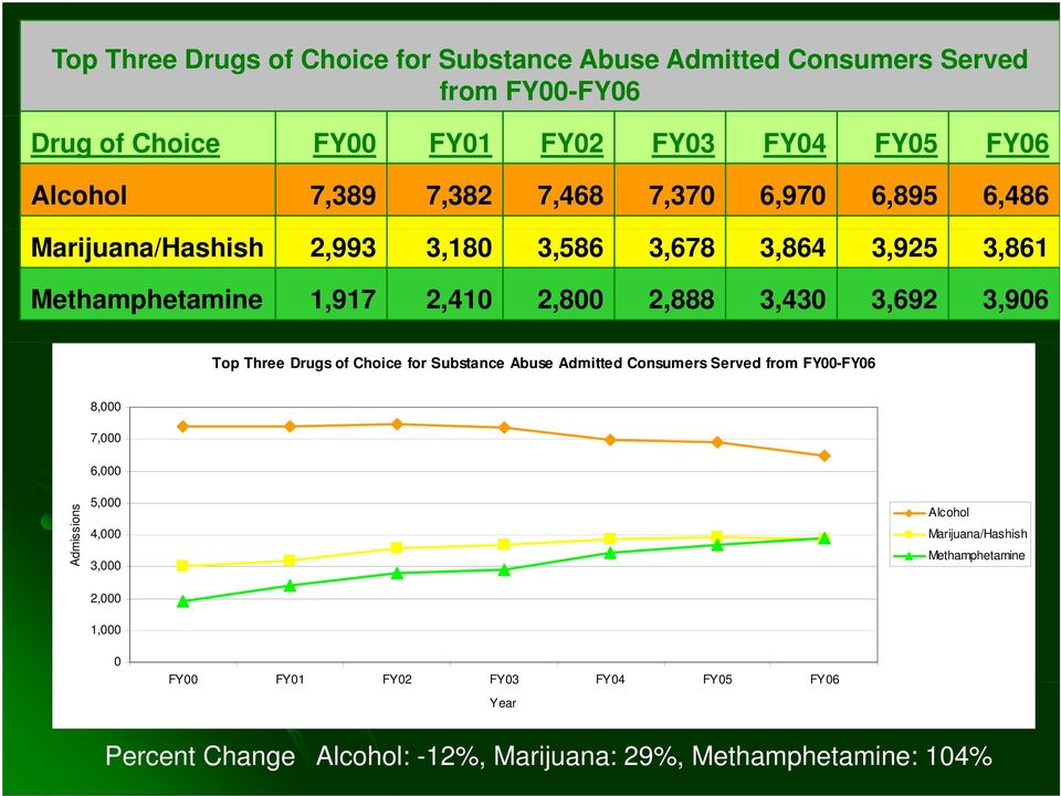 3,906 Top Three Drugs of Choice for Substance Abuse Admitted Consumers Served from FY00-FY06 8,000 7,000 6,000 Admissions 5,000 4,000 3,000 2,000