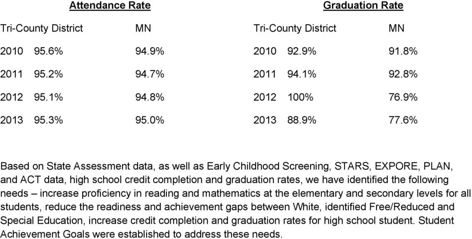 6% Based on State Assessment data, as well as Early Childhood Screening, STARS, EXPORE, PLAN, and ACT data, high school credit completion and graduation rates, we have identified the
