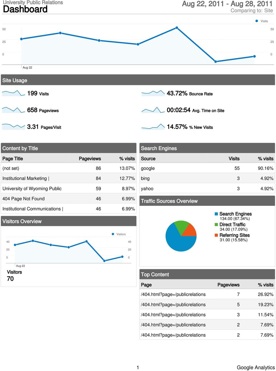 99% Institutional Communications 46 6.99% Visitors Overview Visitors 4 4 Traffic Sources Overview 134. (67.34%) Direct Traffic 34. (17.9%) Referring Sites 31. (15.