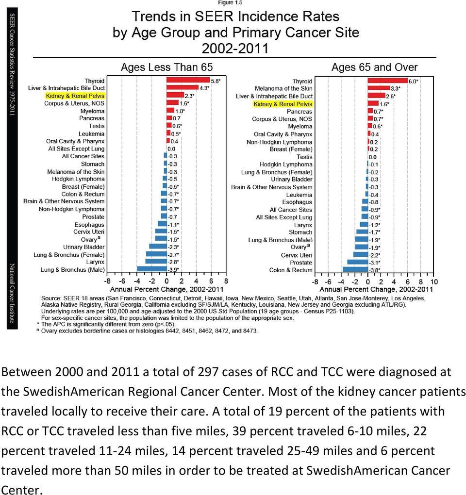 A total of 19 percent of the patients with RCC or TCC traveled less than five miles, 39 percent traveled 6-10 miles,