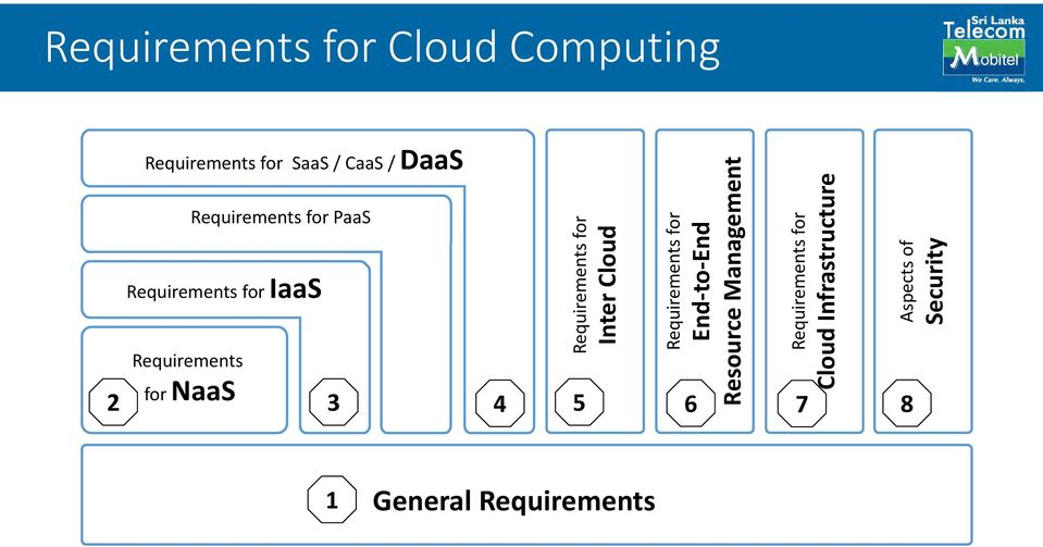 Requirements for Inter Cloud Requirements for End to End Resource Management