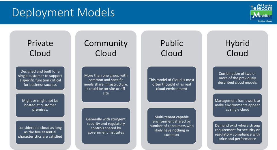 It could be on site or offsite This model of Cloud is most often thought of as real cloud environment Combination of two or more of the previously described cloud models Might or might not be hosted