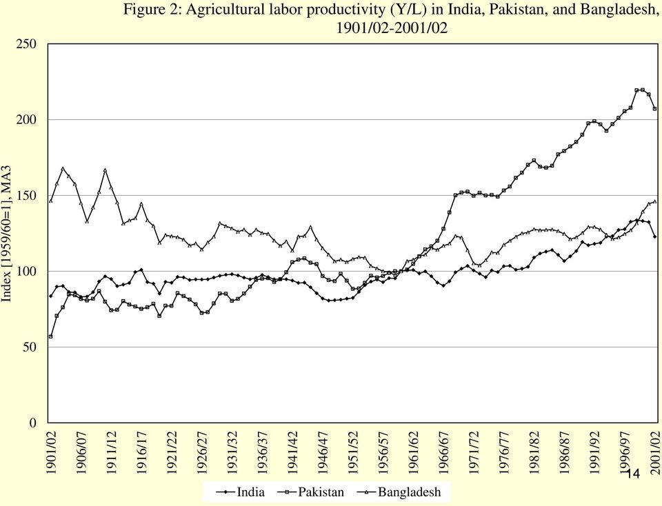 2001/02 Index [1959/60=1], MA3 250 Figure 2: Agricultural labor productivity (Y/L)