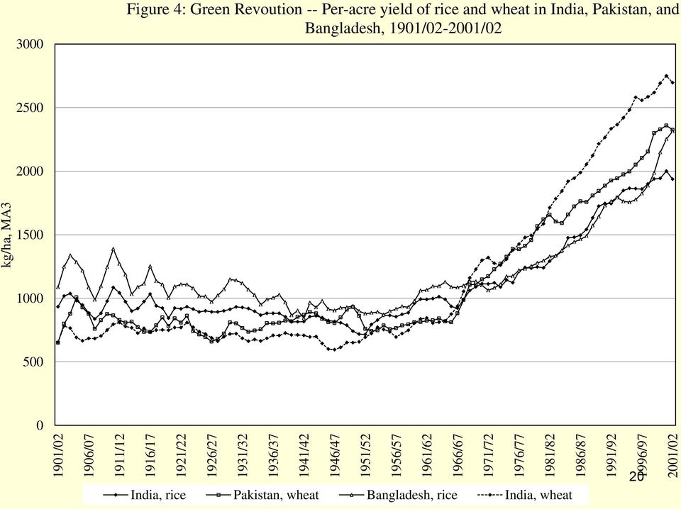 4: Green Revoution -- Per-acre yield of rice and wheat in India, Pakistan, and Bangladesh,