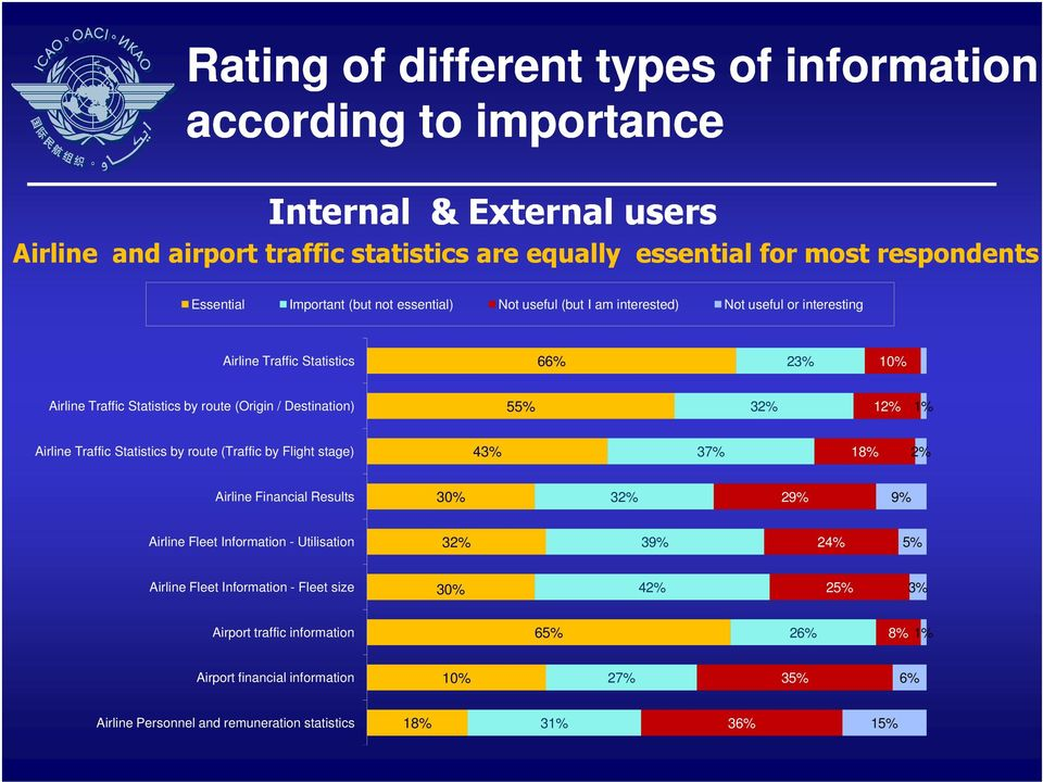 55% 32% 12% 1% Airline Traffic Statistics by route (Traffic by Flight stage) 43% 37% 18% 2% Airline Financial Results 30% 32% 29% 9% Airline Fleet Information - Utilisation 32% 39% 24% 5%