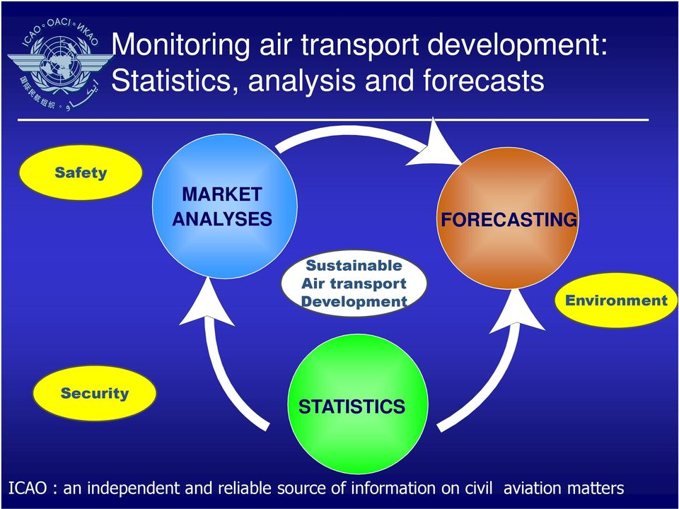 transport Development Environment Security STATISTICS ICAO : an