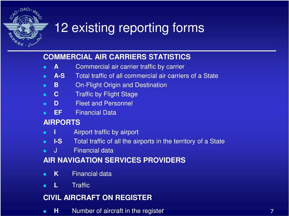 Financial Data AIRPORTS I Airport traffic by airport I-S Total traffic of all the airports in the territory of a State J