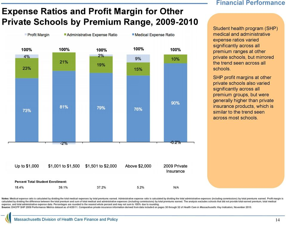 SHP profit margins at other private schools also varied significantly across all premium groups, but were generally higher than private insurance products, which is similar to the trend seen across