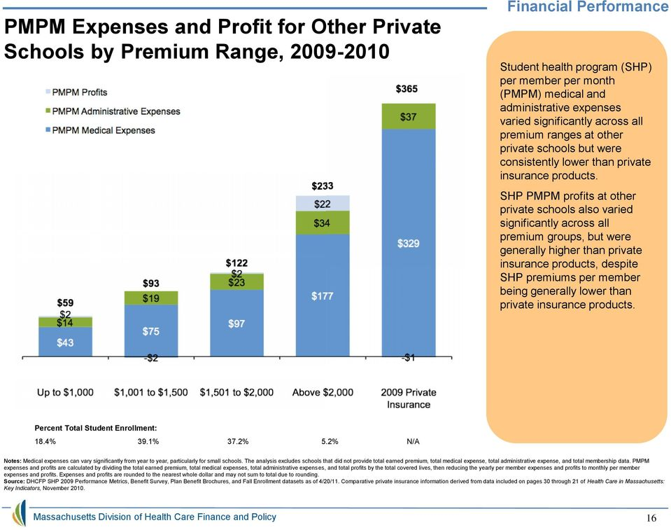 SHP PMPM profits at other private schools also varied significantly across all premium groups, but were generally higher than private insurance products, despite SHP premiums per member being