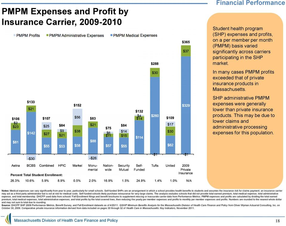 SHP administrative PMPM expenses were generally lower than private insurance products. This may be due to lower claims and administrative processing expenses for this population.