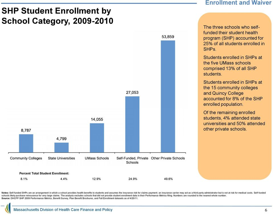 Students enrolled in SHPs at the 15 community colleges and Quincy College accounted for 8% of the SHP enrolled population.