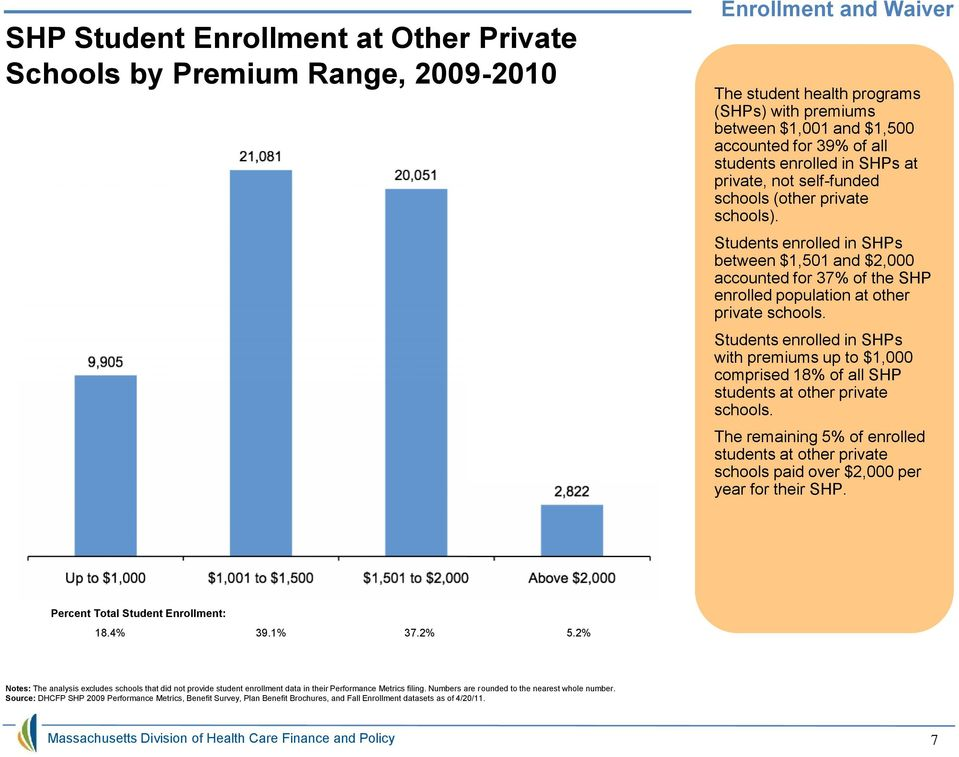 Students enrolled in SHPs with premiums up to $1, comprised 18% of all SHP students at other private schools.