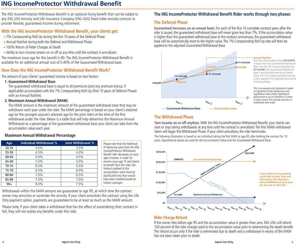 With the ING IncomeProtector Withdrawal Benefit, your clients get: 7% Compounding Roll-Up during the first 10 years of the Deferral Phase Annual Ratchet during both the Deferral and Withdrawal Phase