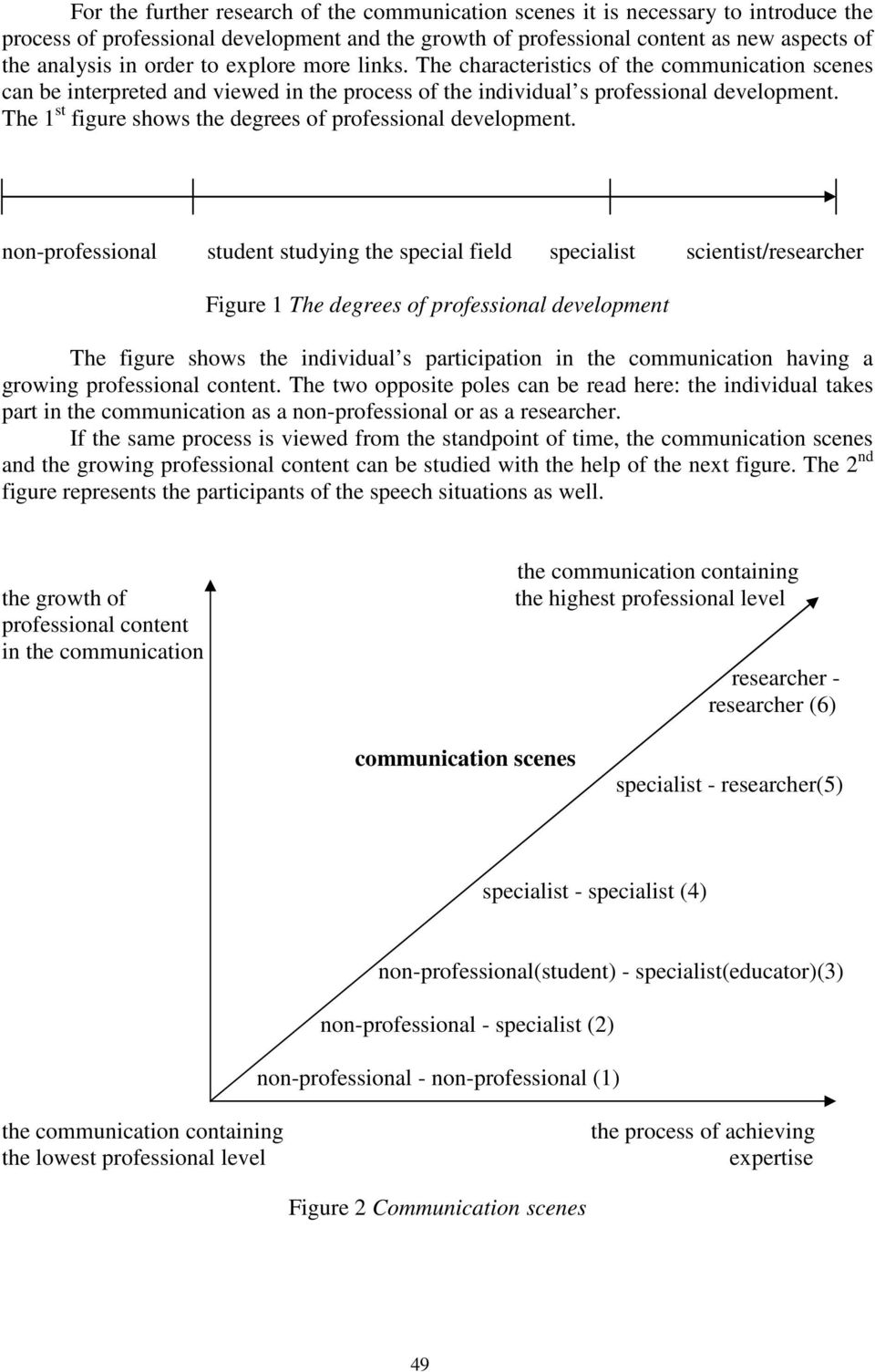 The 1 st figure shows the degrees of professional development.