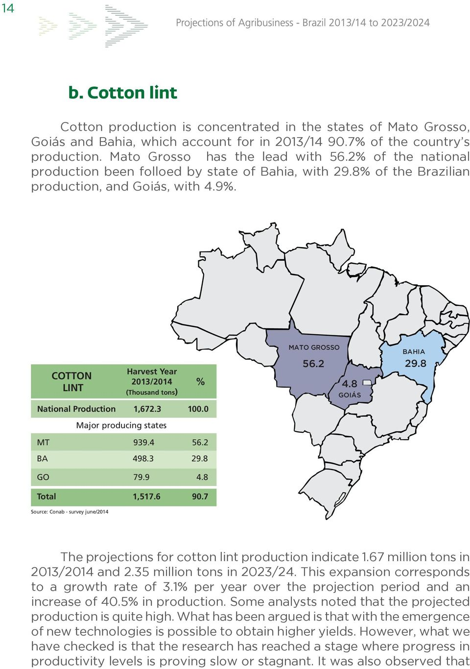 COTTON LINT National Production Harvest Year 2013/2014 (Thousand tons) Major producing states % 1,672.3 100.0 MATO GROSSO 56.2 4.8 GOIÁS BAHIA 29.8 MT BA 939.4 56.2 498.3 29.8 GO 79.9 4.8 Total 1,517.